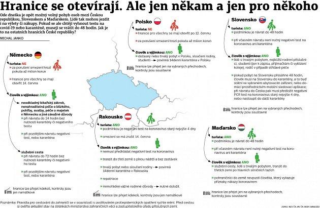 Hranice - Infografika