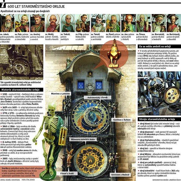 600 let staroměstského orloje