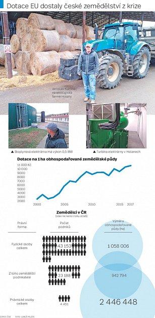 Evropské dotace do zemědělství