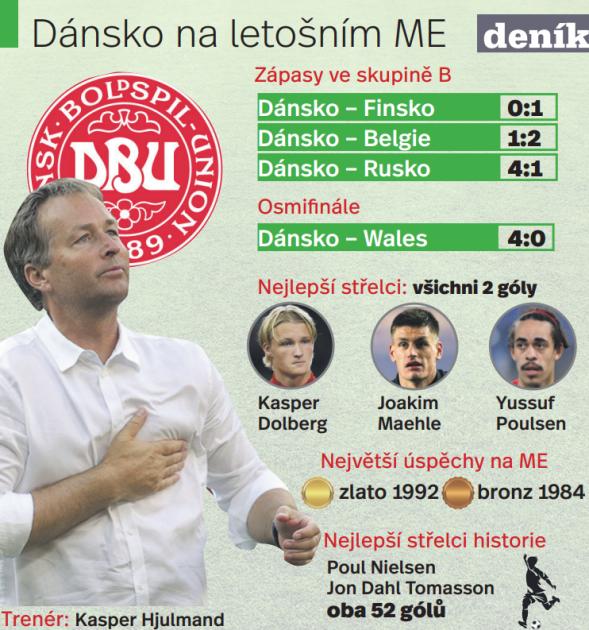 Dánsko na ME 2021