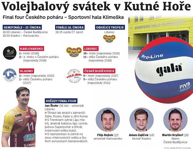 VKutné Hoře se 17.a 18.února odehraje volejbalový svátek – Final four Českého poháru.