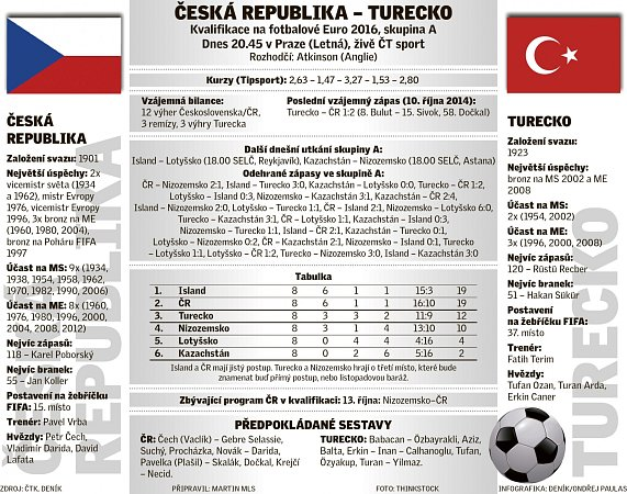 Infografika kzápasu Česko - Turecko