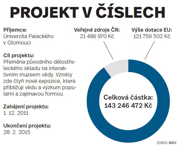 Olomouc - projekt včíslech