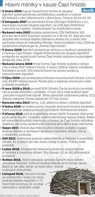 Andrej Babiš a kauza Čapí hnízdo.