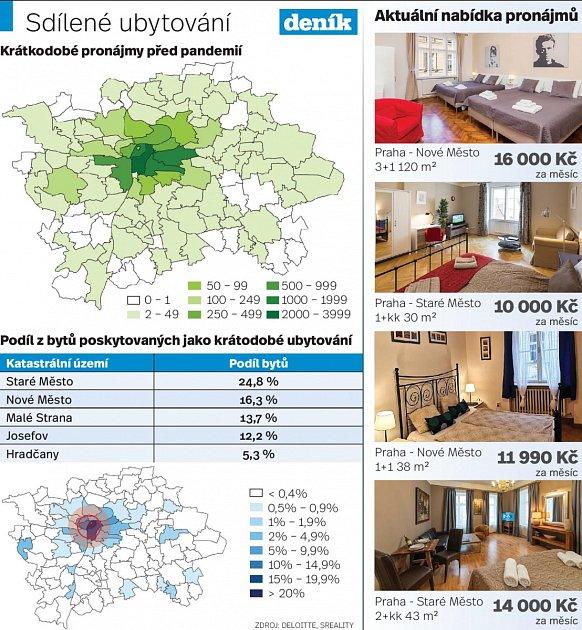 Bydlení vPraze - Infografika