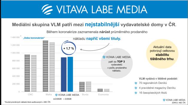 Stabilita prodeje - Infografika