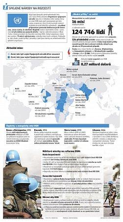 Spojené národy na rozcestí
