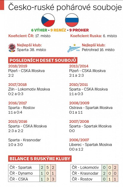 Česko-ruské pohárové souboje.