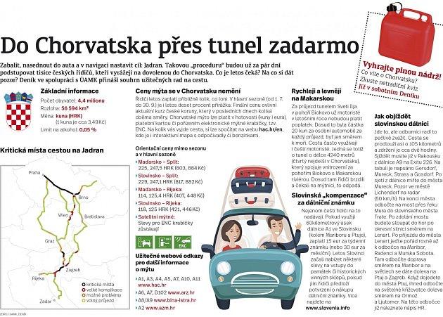 Do Chorvatska přes tunel zadarmo.
