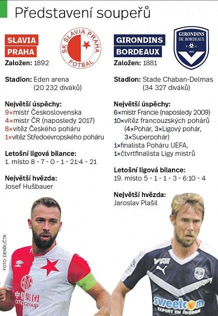 Slavia vs. Bordeaux.