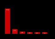 Počet poprav ve světě
