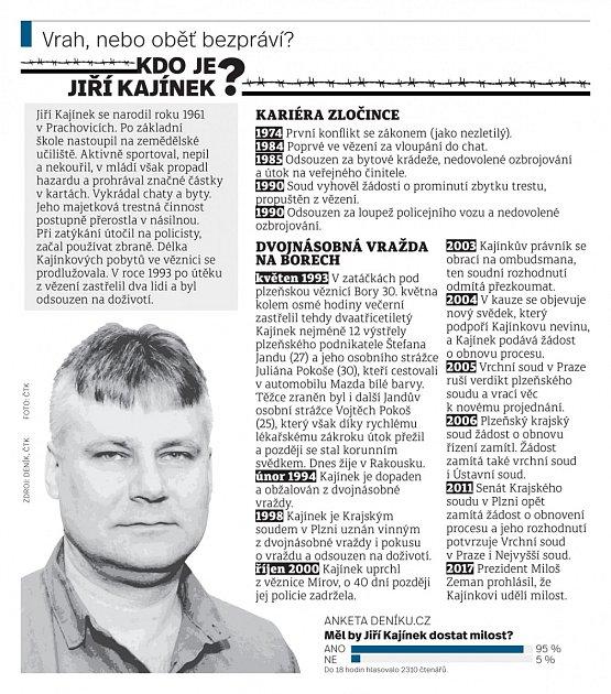 Jiří Kajínek; info