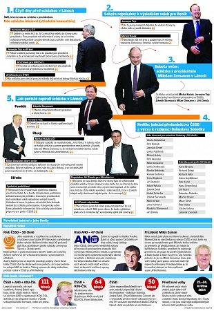 Povolební jednání a jeho limity.