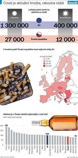 Evropa a rakovina - Infografika