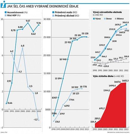 Ekonomické údaje