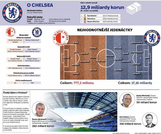 Miliardy vEdenu. Chelsea (a Slavia) pohledem peněz