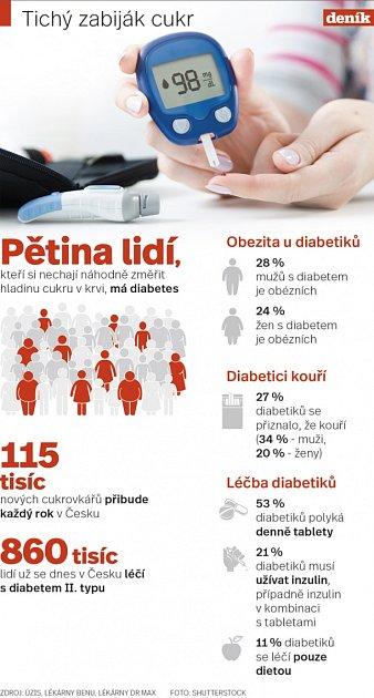 Cukrovka.