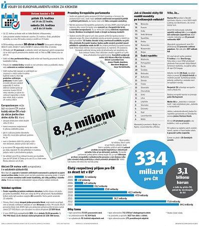 Eurovolby krok za krokem
