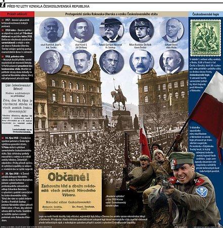 Před 92lety vznikla Československá republika