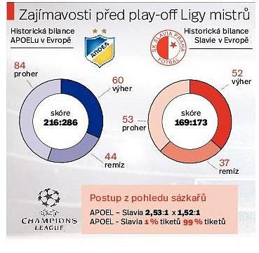 Slavia před Ligou mistrů