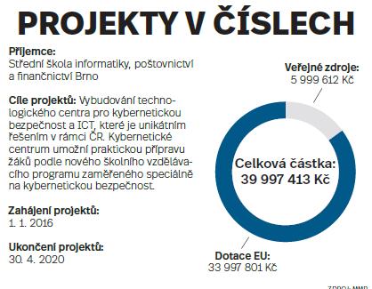 Projekty včíslech: Střední škola informatiky, poštovnictví a finančnictví Brno