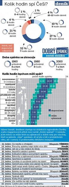 Spánek - Infografika