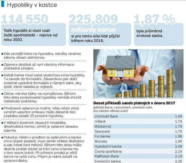 hypotéky vkostce