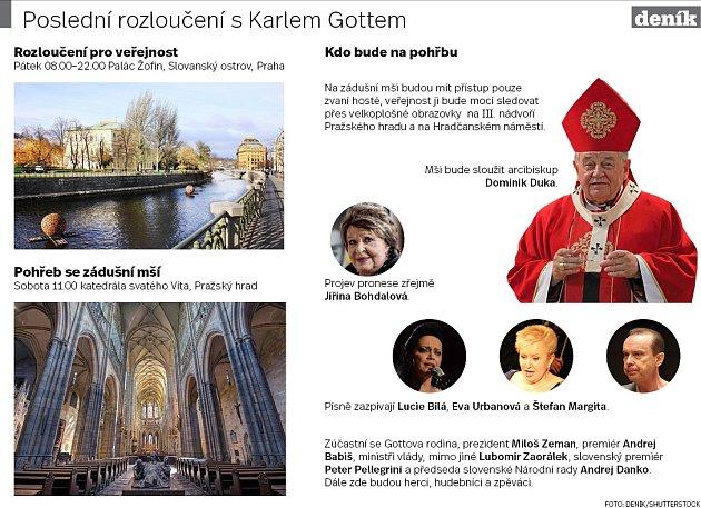 Poslední rozloučení sKarel Gottem.