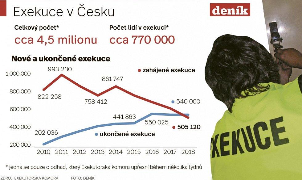 Exekuce v Česku.