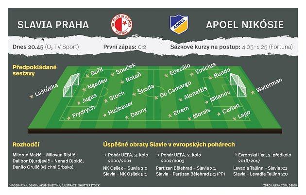 infografika, Slavia-Apoel