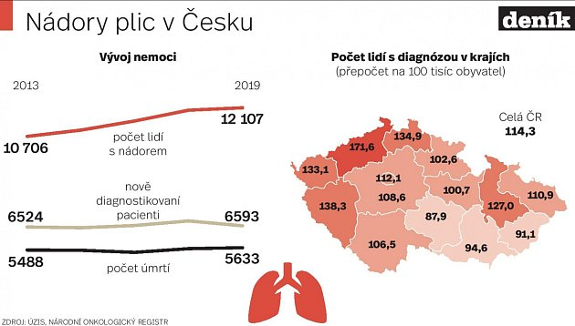 Rakovina - Infografika