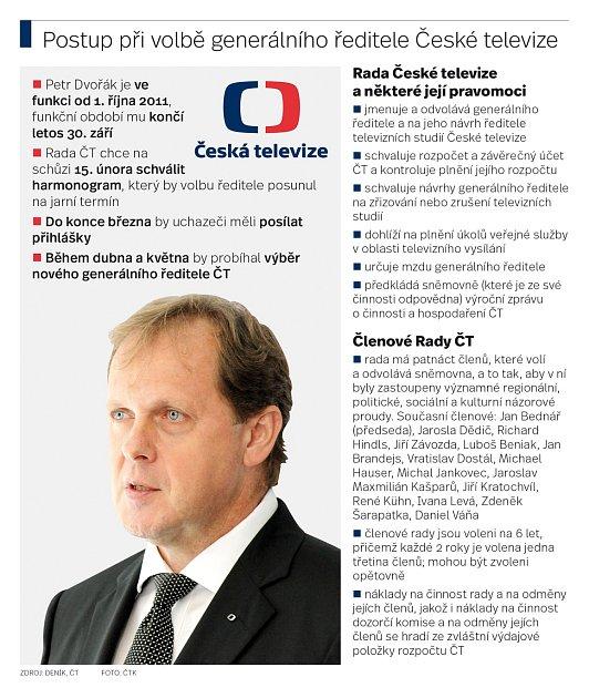Postup při volbě generálního ředitele České televize