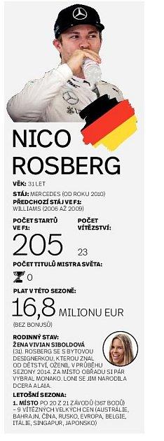 Nico Rosberg ve formuli 1.