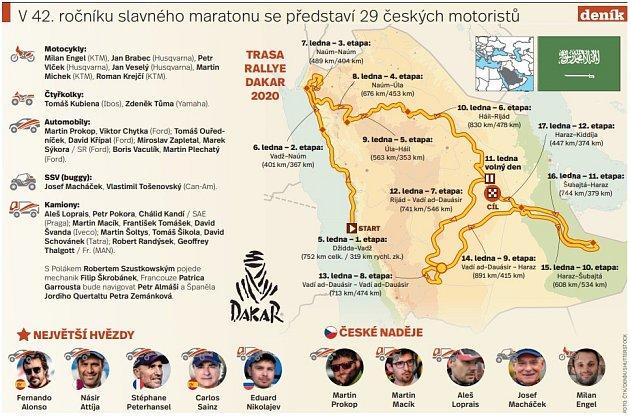 Jezdci na Dakaru - Infografika