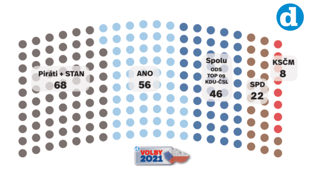 Volební model Deníku, 20. května.
