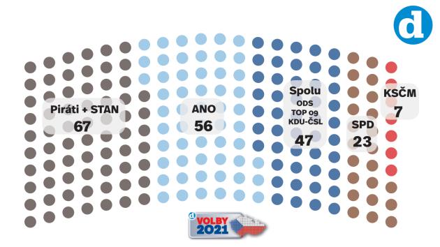 Volební model Deníku 26. května 2021.