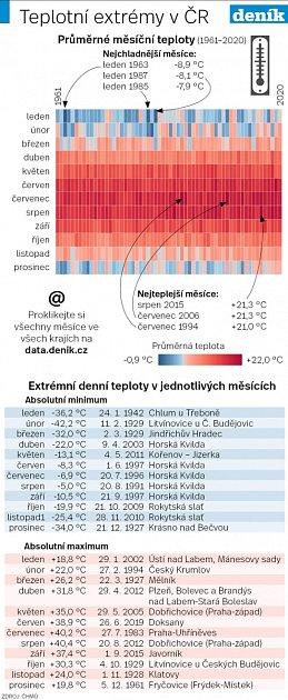 Teploty vČesku