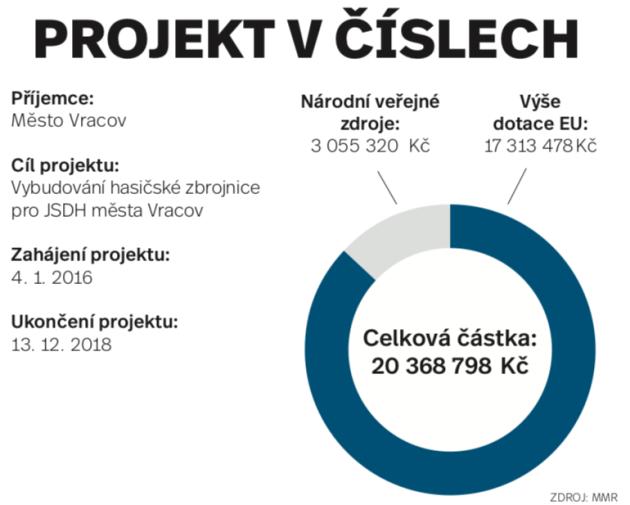 Hasiči Vracov - infografika