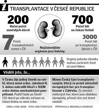 Transplantace.
