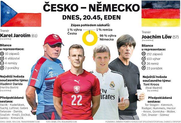 Česko - Německo.