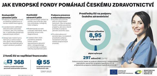 Jak evropské fondy pomáhají českému zdravotnictví?