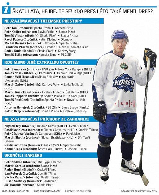 Hokejové přestupy.