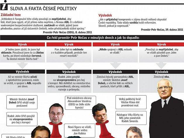 Slova a fakta české politiky.