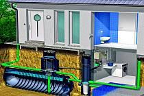 Schéma systému pracujícího s dešťovou vodou. Do akumulační nádrže se svádí voda z okapů. Odsud ji pomocí domácí vodárny dodává samostatný vodovodní rozvod do pračky, na splachování WC a do kohoutku na užitkovou vodu.