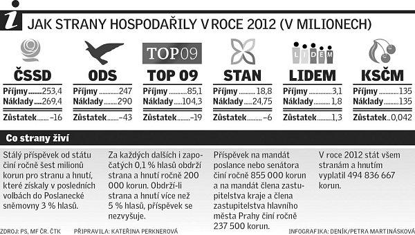 Jak strany hospodařily vroce 2012.