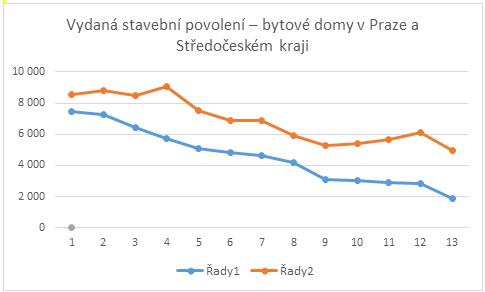 Stavební povolení, Praha, info