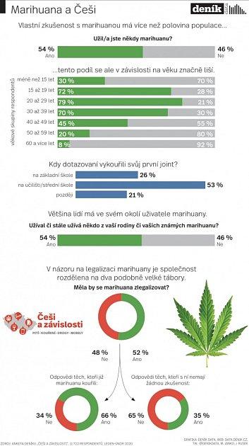 Marihuana a Češi.