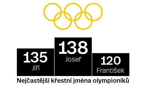 Jaké jména mají čeští olympionici?