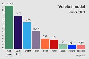 Volby podle Medianu, duben 2021