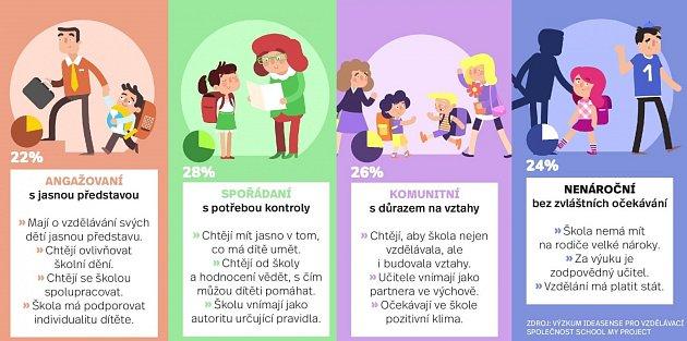 Typologie rodičů - Infografika